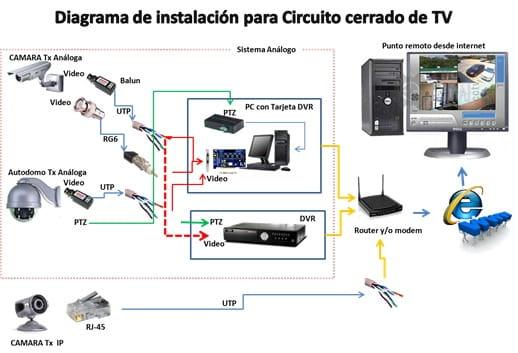circuito cerrado de videovigilancia.